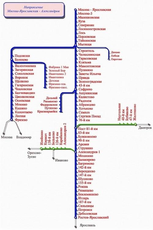 Ярославское направление